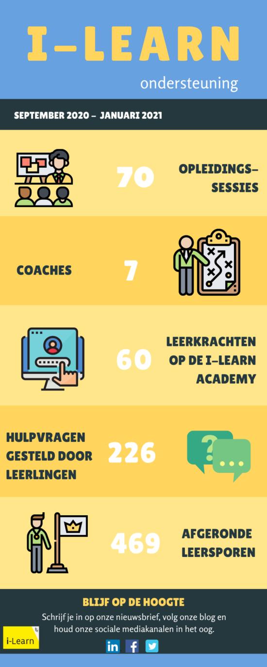 Infographic ondersteuning